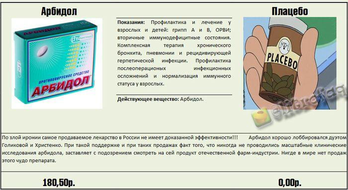 лекарства и их аналоги: