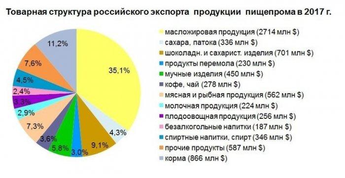 Экспорт товаров пищевой промышленности России в 2017 году.