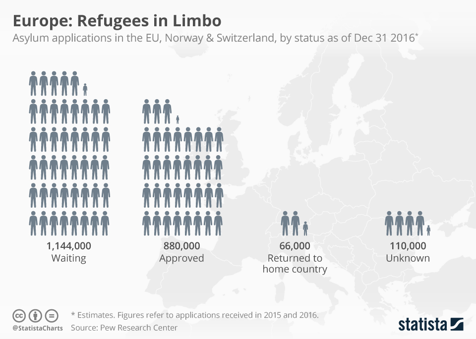 С 2015 года в Европу прибыло 2 000 000 беженцев