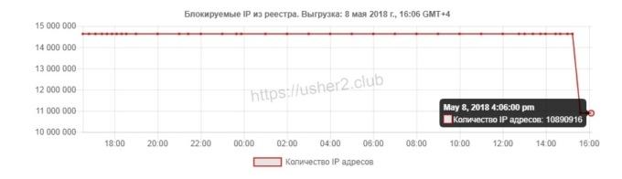 Роскомнадзор объявил о разблокировке более 3,7 миллиона IP-адресов Google