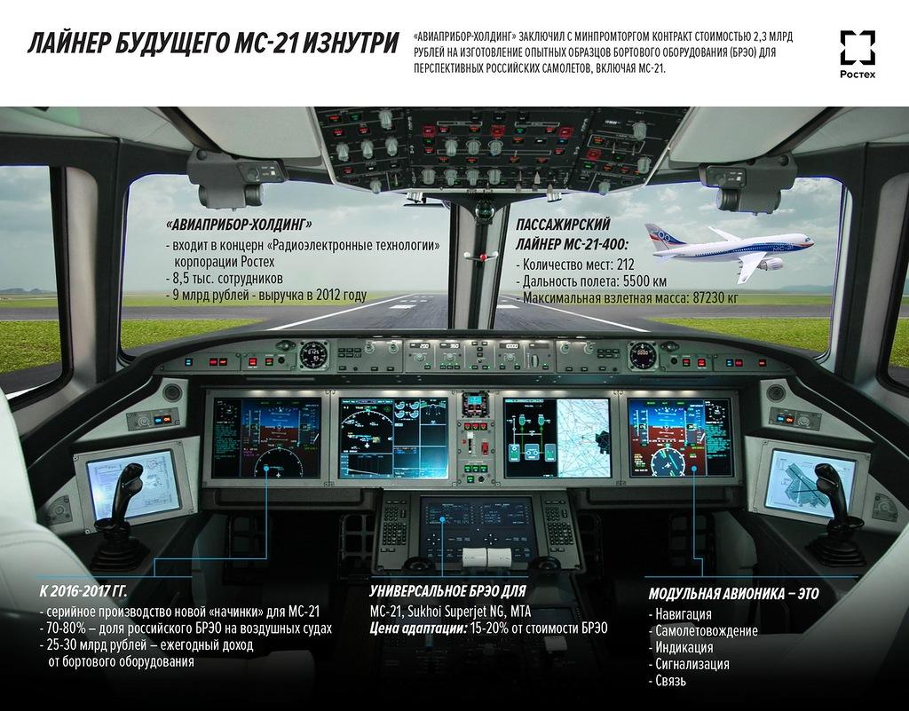 Магистральный Самолёт XXI века