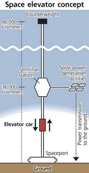 Япония готова испытать первый в мире «космический лифт»