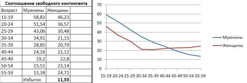 Статистика сексуальной активности русских женщин старше 40 лет