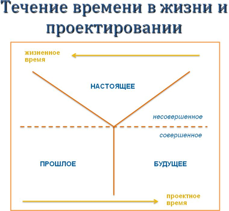 Александр Левинтов  Онтологическая схема и онтологическая схематизация