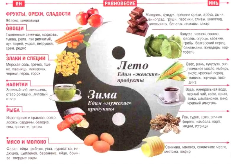 Как то, что мы едим влияет на здоровье и благополучие