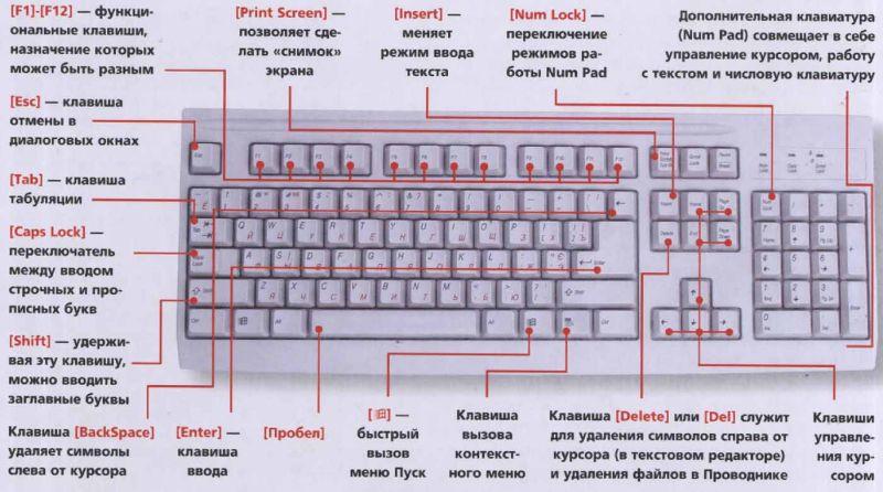 Как сделать угол на клавиатуре - Luboil.ru