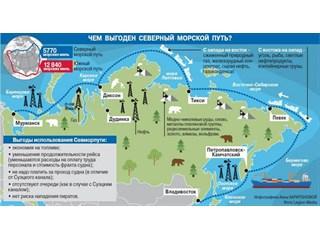 Северный морской путь: Быстрый рост и зависть США