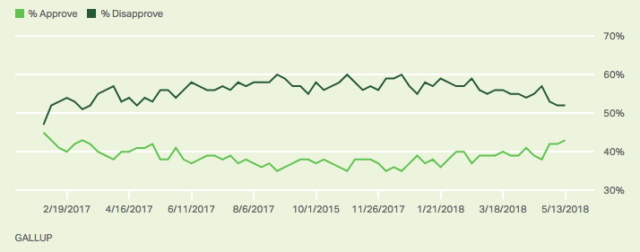 Trump Approval Keeps Inching Up