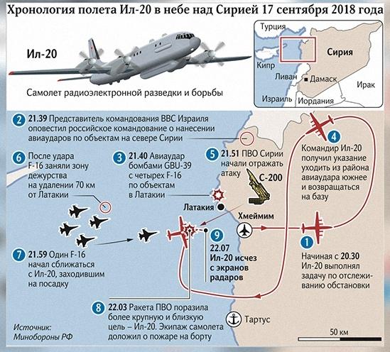 Россия передаст Сирии С-300