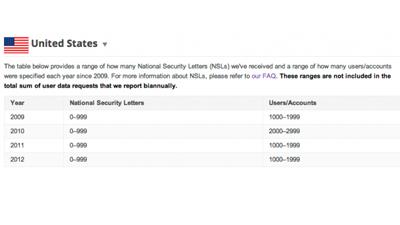 Google: ФБР тайно следило за…
