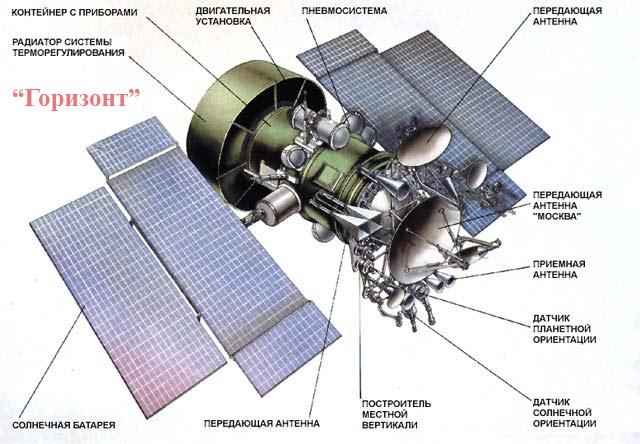 История создания советского спутникового телевещания