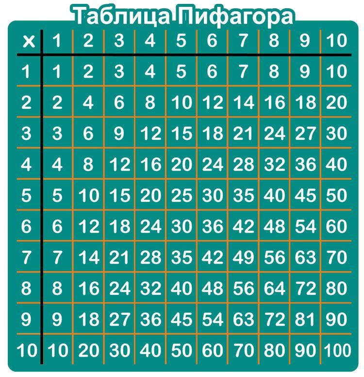 Таблица умножения Пифагора