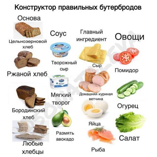 Правильные бутерброды. Основа: