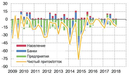 Приток валюты пополнил резервы и увеличил вывоз капитала