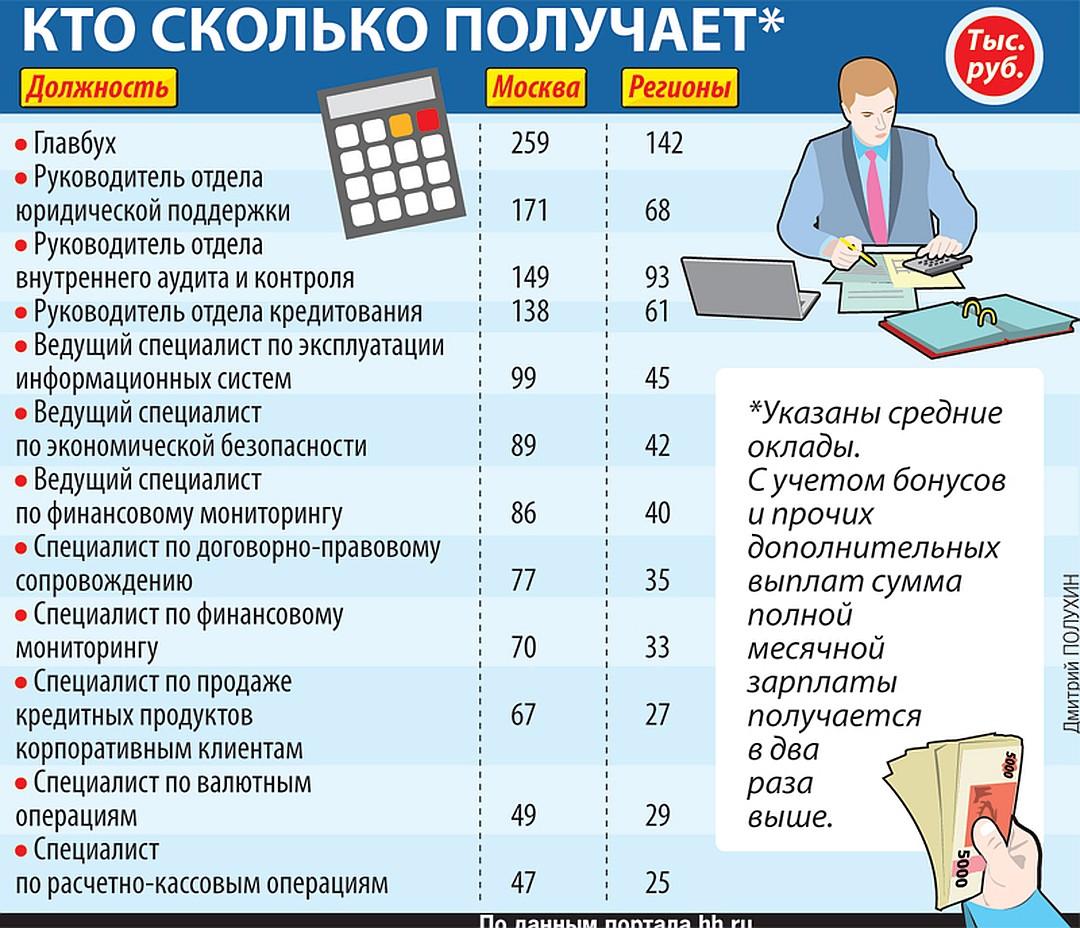 Кто сколько получает Фото: Дмитрий ПОЛУХИН