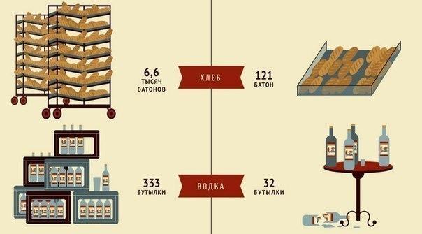 Что можно купить на 1000 советских рублей сейчас и раньше.