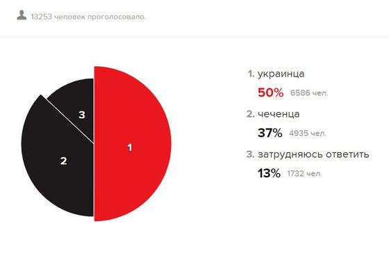 """""""Эхо Москвы"""" напугало россиян ночными украинцами"""