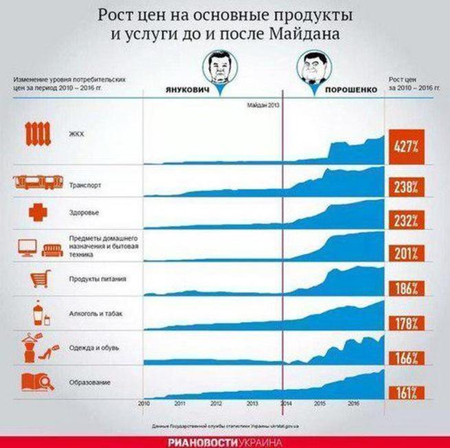 Во сколько встала украинцам «европейская мечта»