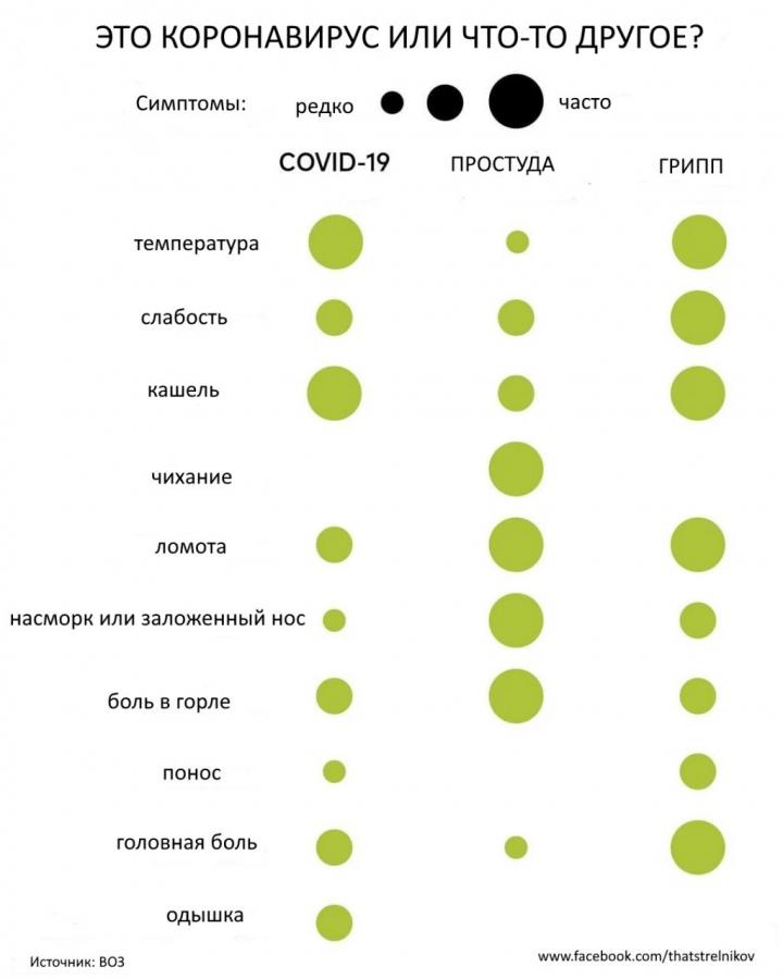 Чем коронавирус отличается о…