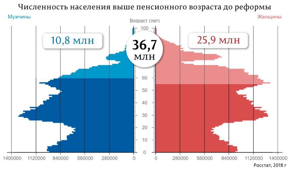 Как лишат пенсий 13,7 миллионов россиян.