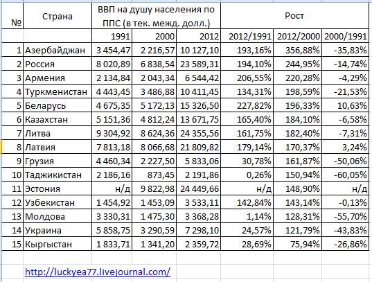 Каков был на самом деле рост российского ВВП с 2012 по 2017 год
