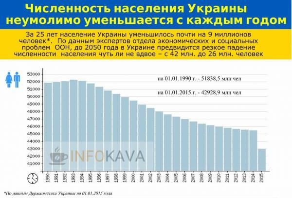 Руины Украины вымирают