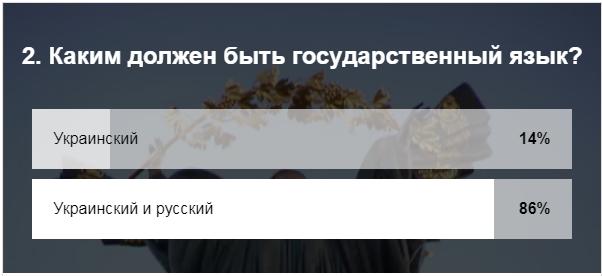 «С Россией и без радикалов»: украинцы рассказали, каким хотят видеть свое будущее