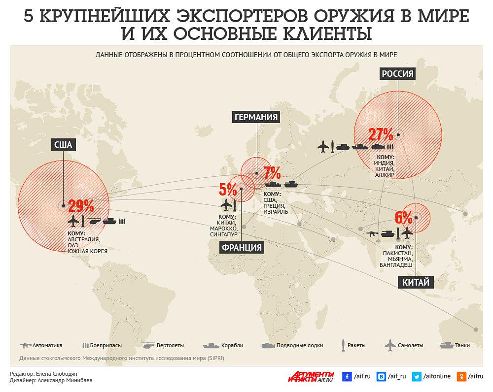 Опасна ли продажа российской…