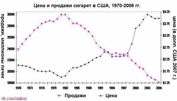 Цена и продажи сигарет
