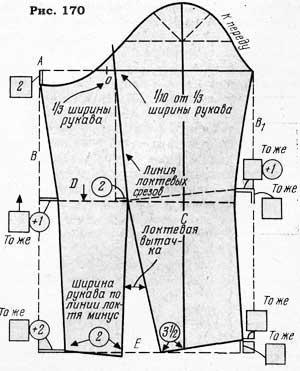 Как рассчитать пройму для рукава при шитье 147
