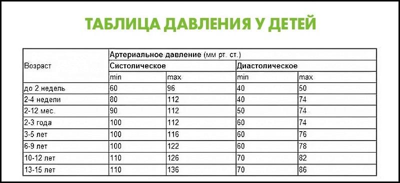 УМВД Подольску, давление 89 на 61 обыкновенная обитает