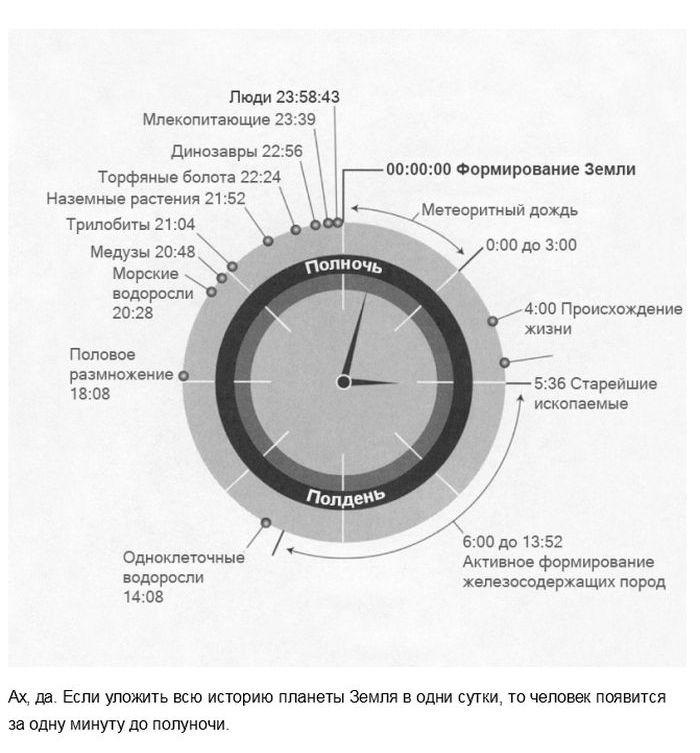 Факты, которые изменят ваше понятие о времени интересное, факты, фото