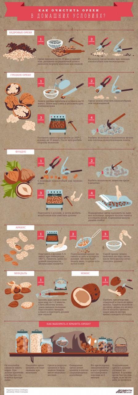 Как хранить орехи в домашних условиях фундук