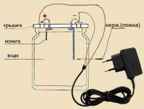 Как сделать ионизатор в домашних условиях