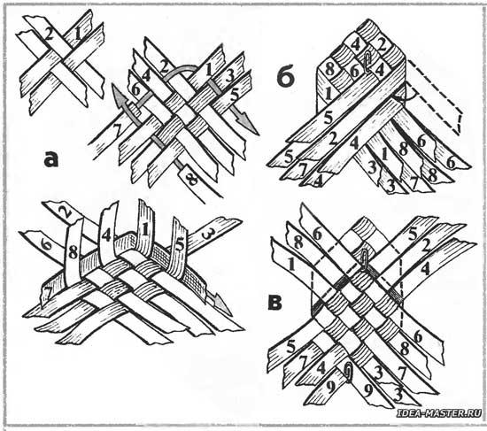 Плетение лаптей схема