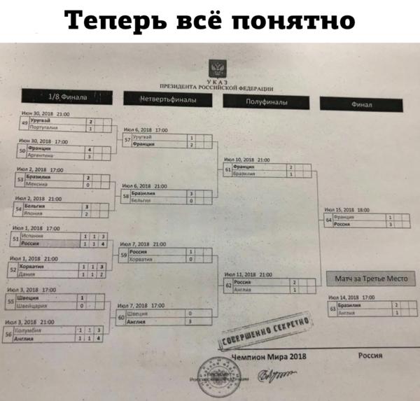 В сети распостранился шутливый секретный указ президента России по ЧМ-2018, в котором победу уже отдали
