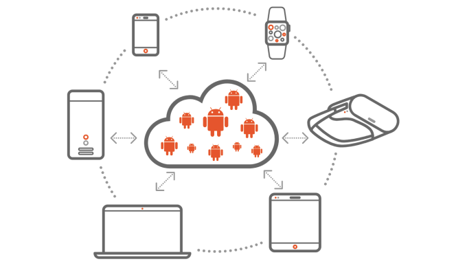 Canonical's Anbox Cloud puts Android in the cloud