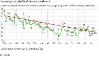 Опросы в США: что-то, кажется, пошло не так
