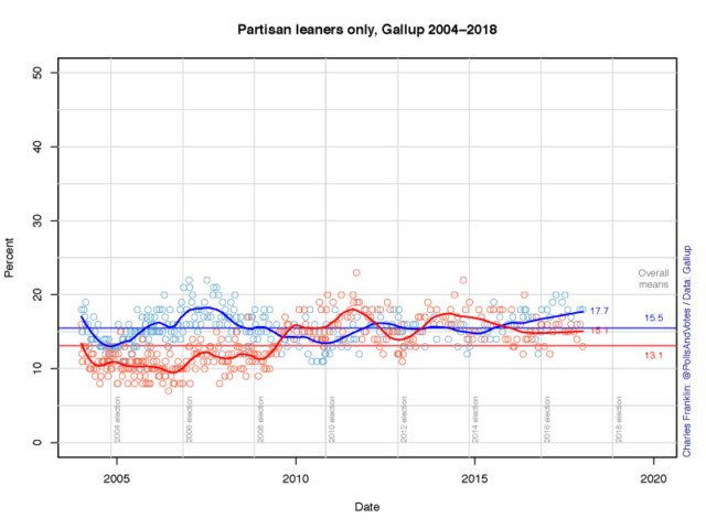 Democrats Have Made Only Marginal Gains In Party ID