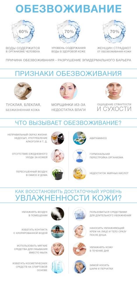 Что делать при обезвоживании организма после отравления