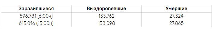 Онлайн статистика коронавируса на сегодня в мире - 28 марта 2020 года