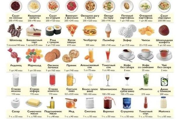 Калорийность продуктов. Пригодится тем, кто сидит на диете.