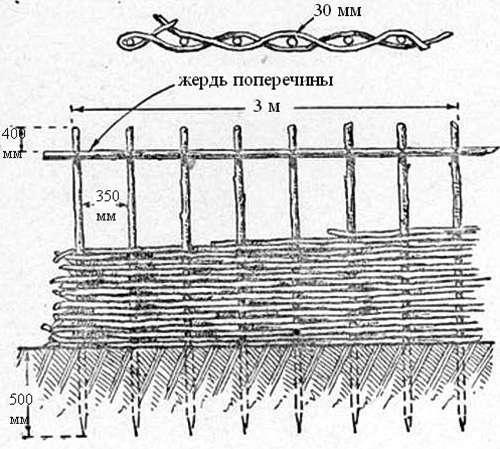 Создание плетня