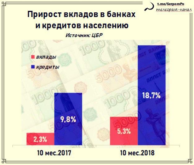 Страна на кредитной зарядке