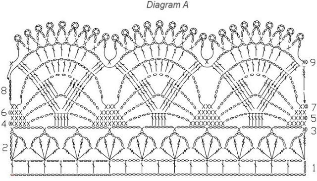 Вязание крючком широкая ажурная кайма