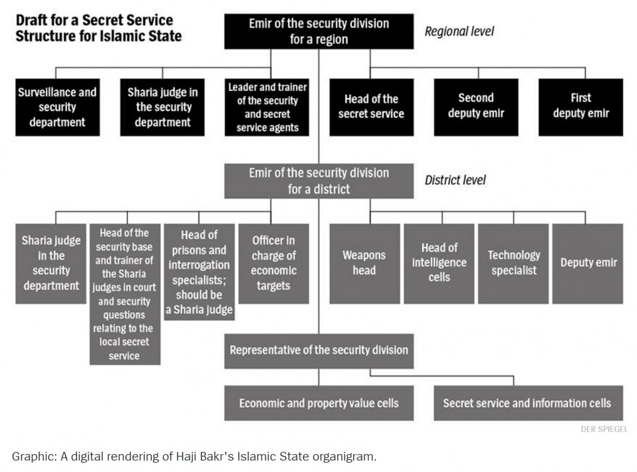 История разведки халифата: структура, документы, люди