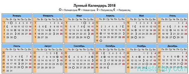 Благоприятные дни для посадки рассады в 2018 году по лунному календарю