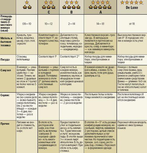 Что обозначают звезды на отелях и стоит ли выбирать себе отель по их количеству