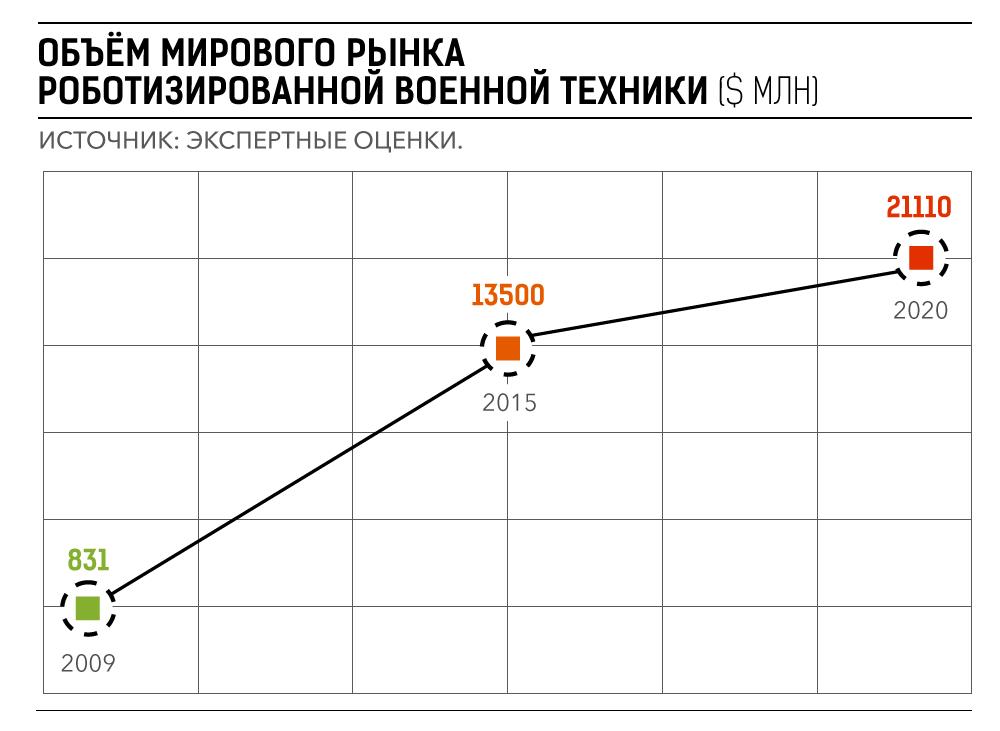Автоматизированные системы военного назначения и положение дел с ними в России