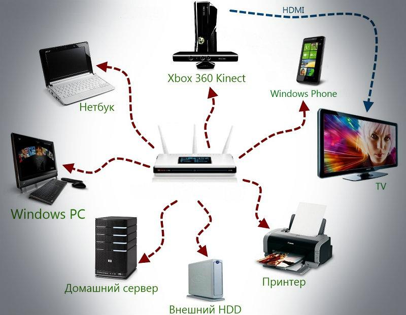 Так вот зачем нужно регулярно перезагружать Wi-Fi роутер! Теперь никаких проблем!